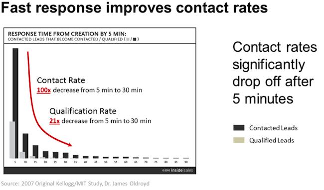 response-rate-data